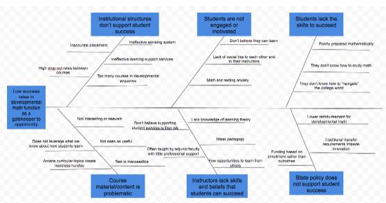 Fishbone diagram ishikawa diagram cause and effect diagram fishbone diagram ishikawa diagram cause and effect diagram ccuart Gallery